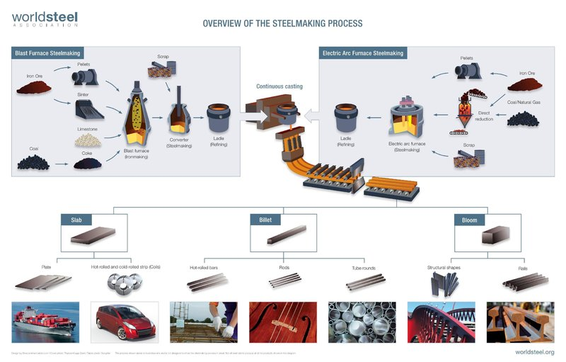 Overview+of+the+Steelmaking+Process.jpg